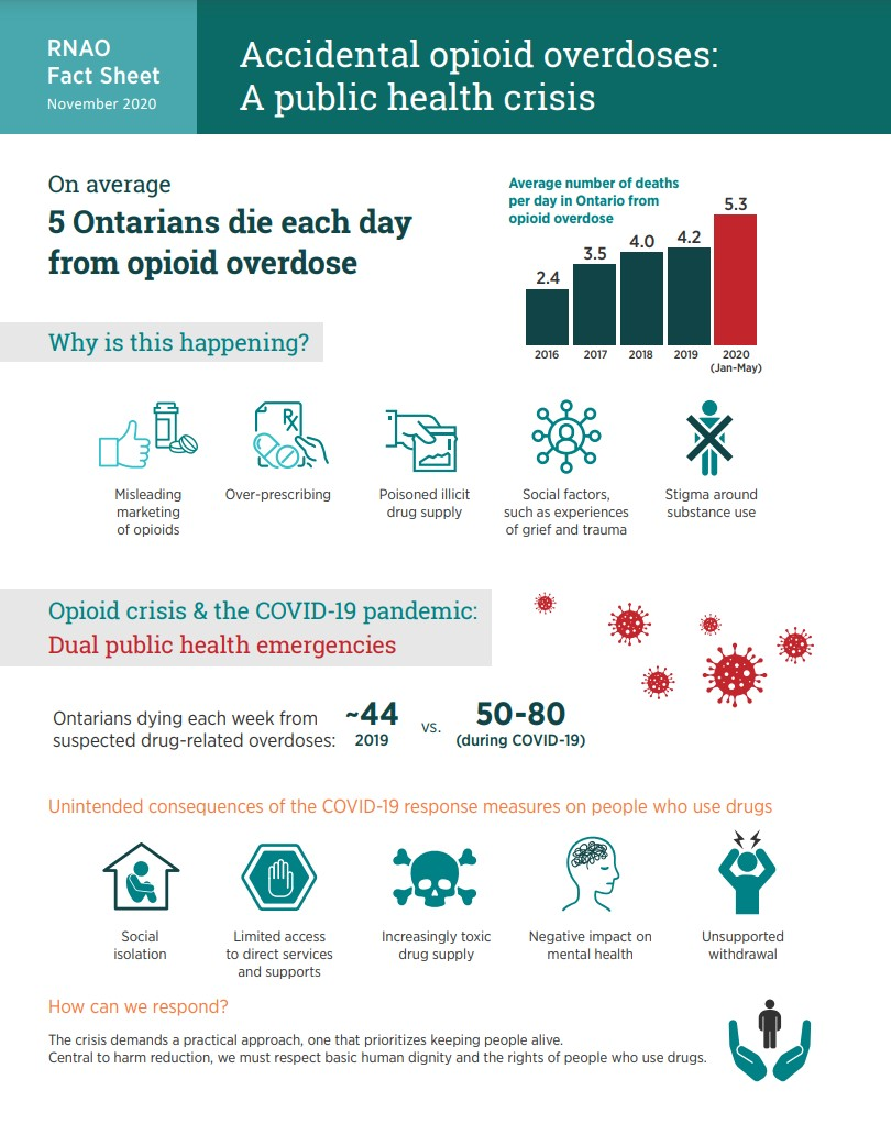 Accidental opioid overdose fact sheet